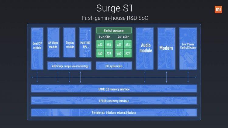 Surge S1