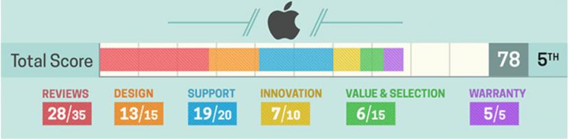 mejores fabricantes de portátiles del 2017