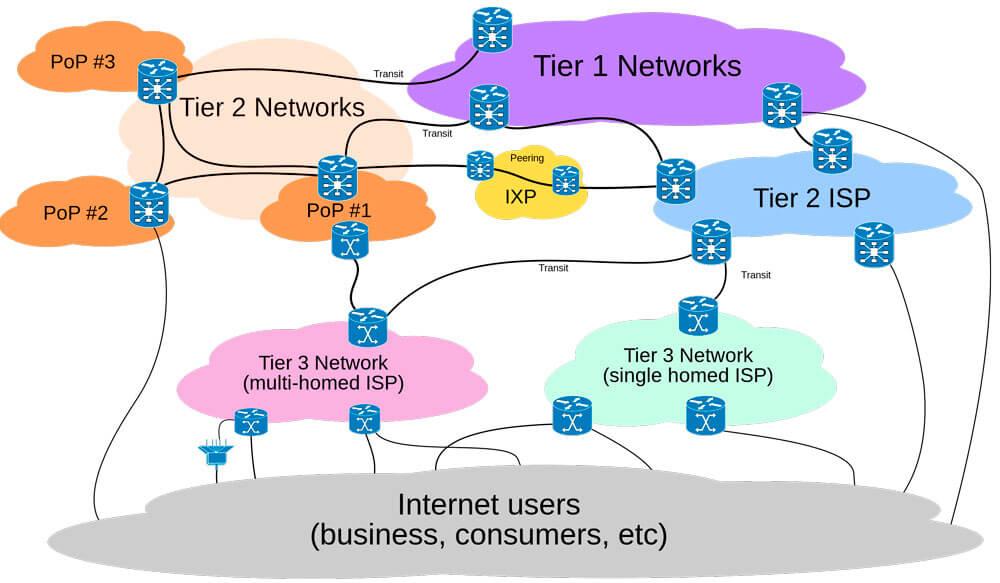 Como funciona el internet de un isp
