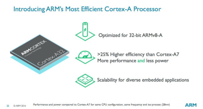 arm corex A32