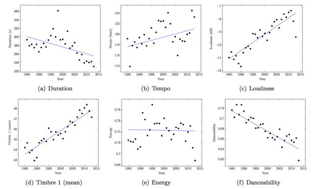 tabla-musica-algoritmo