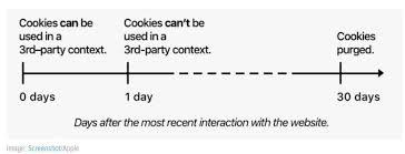 Ciclo de vida cookies