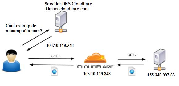 con-CloudFlare