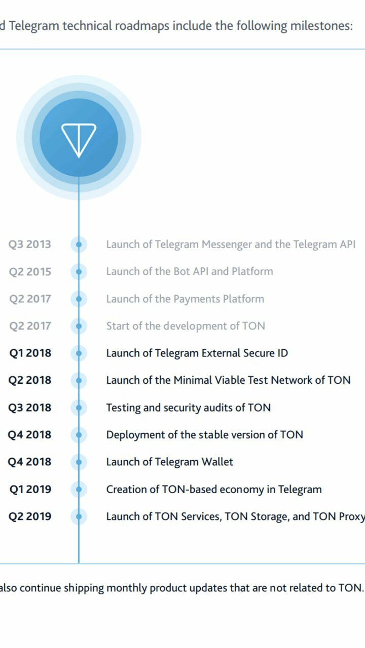 RoadMap TON