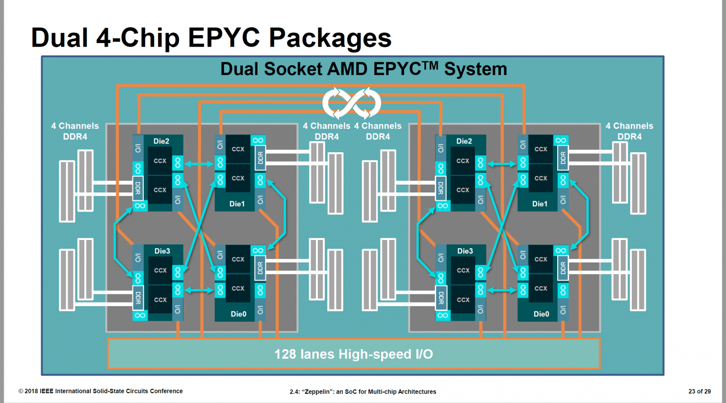 AMD-ISSCC-Zeppelin-Zen-EPYC-Threadripper-Ryzen_23