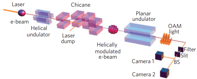 Twisted-light-via-electron-beam
