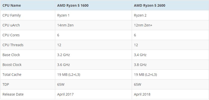 amd-ryzen-5-2600-filtraciones