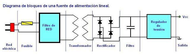 Diagrama Fuente de alimentación Lineal