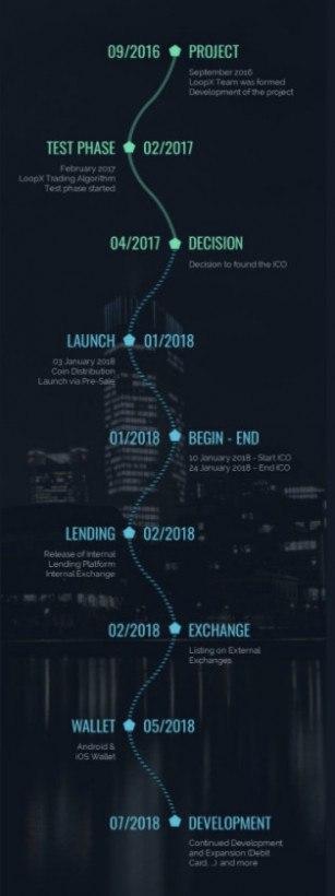 loopX-roadmap