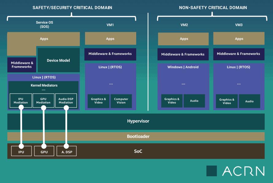 ACRN-scheme
