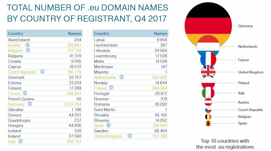 dominios-eu