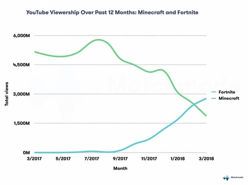Fornite vs Minecraft