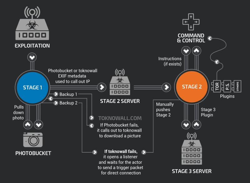 VPNFilter-infraestructura