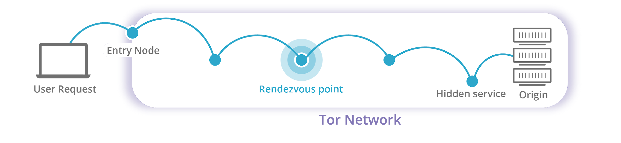 cloudflare dns tor
