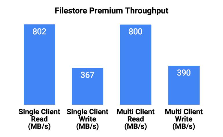 gcp-filestore-premium