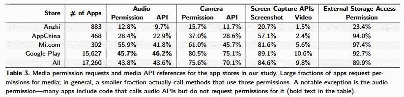 ReCon-permisos-acceso-app