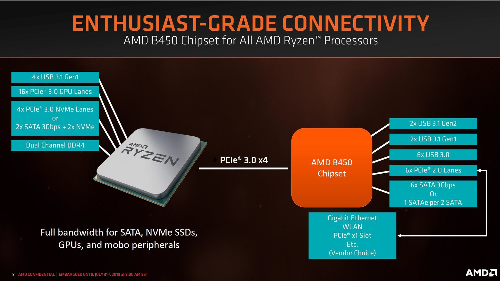 chipset-b450