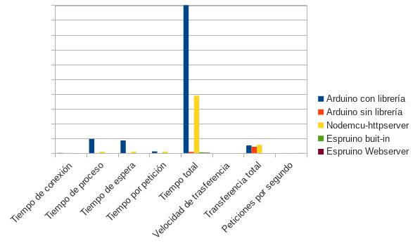 esp-stats