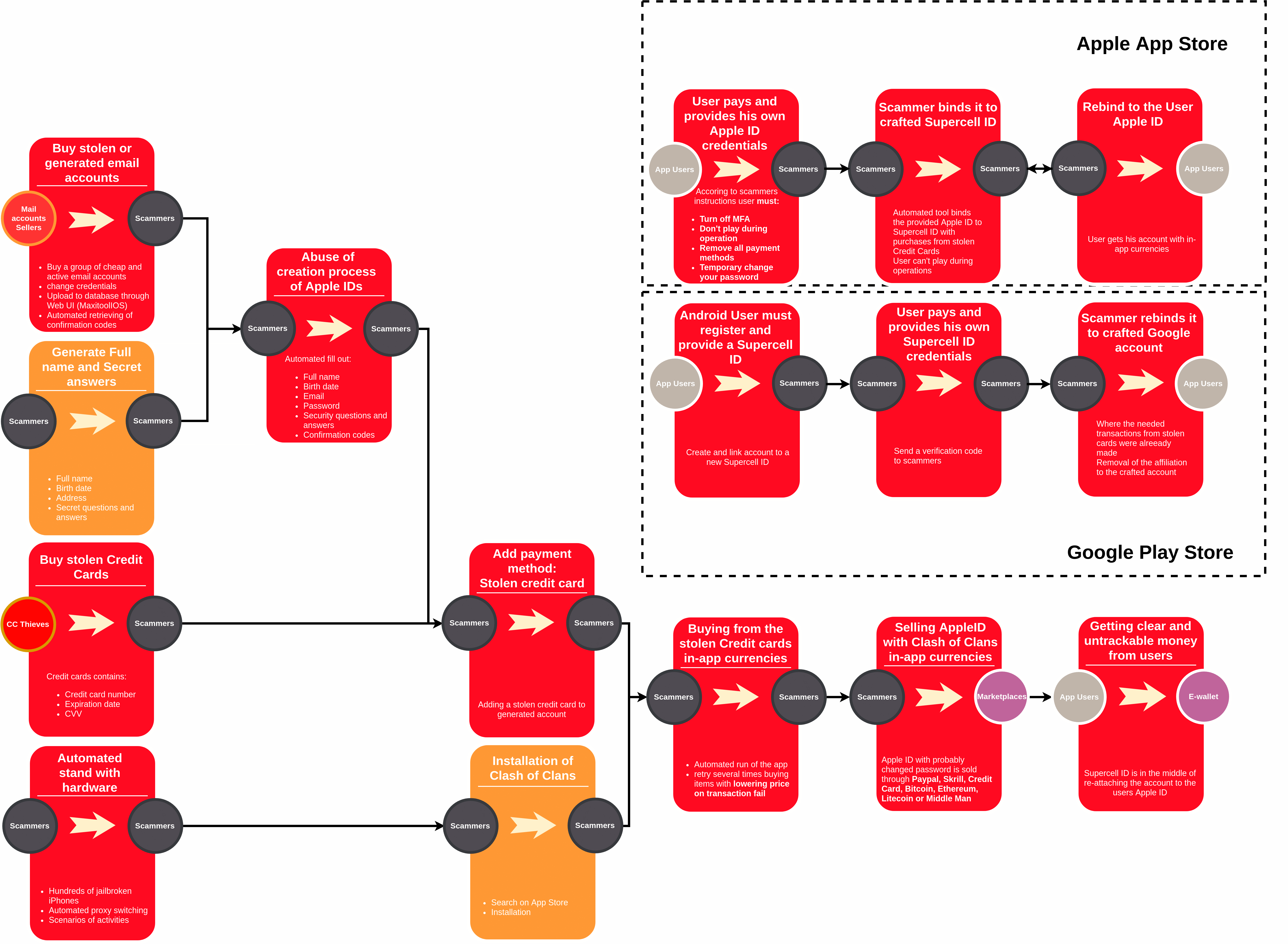 esquema-operacion-carders-apple