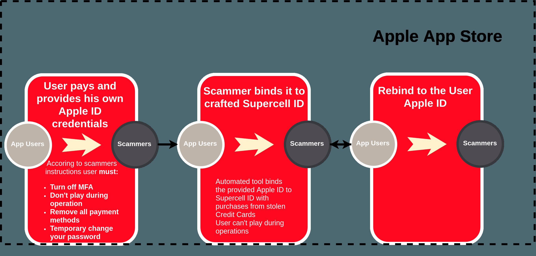 esquema-verificacion-y-compras-apple