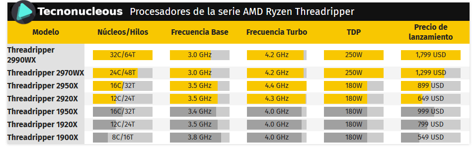 Procesadores-Threadripper-Amd