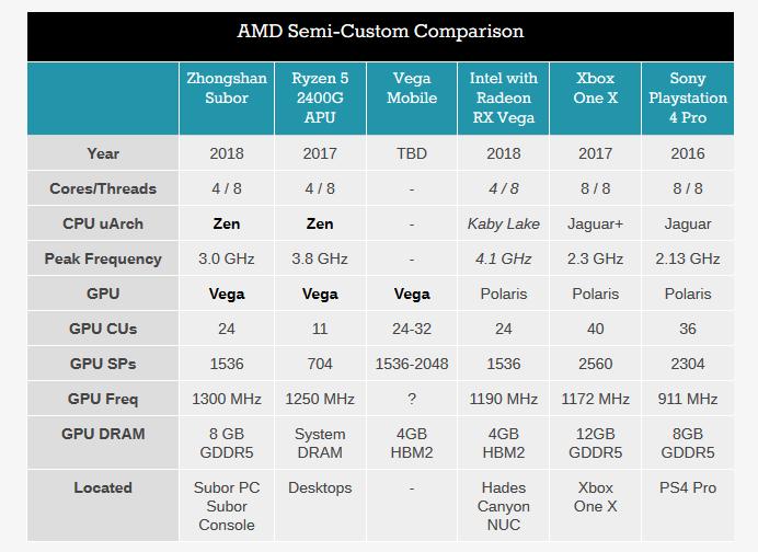 amd-comparacion