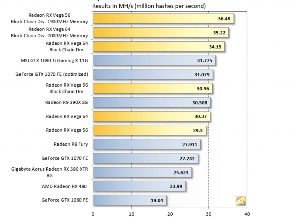 Bechmark GPU 2018