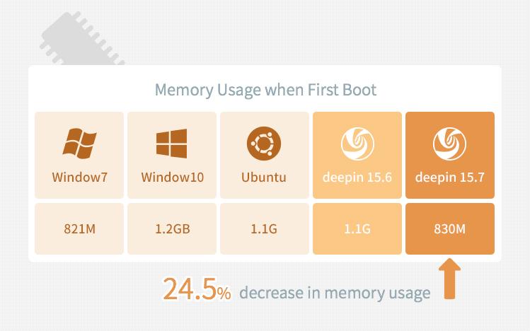 Uso de la memoria Deepin 15.7