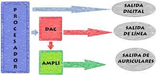 Esquema funcionamiento DAC