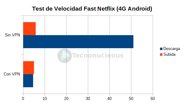 test-velocidad-4g-android-surfshark-vpn