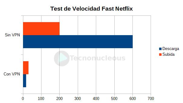 test-velocidad-netflix-surfshark-vpn