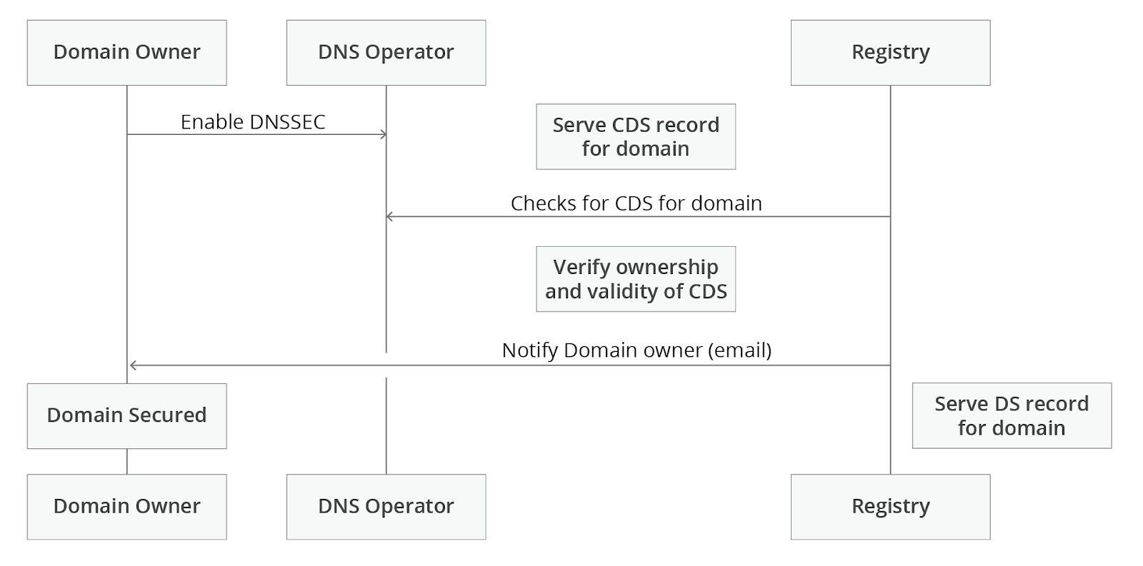 CloudflareDNSSEC