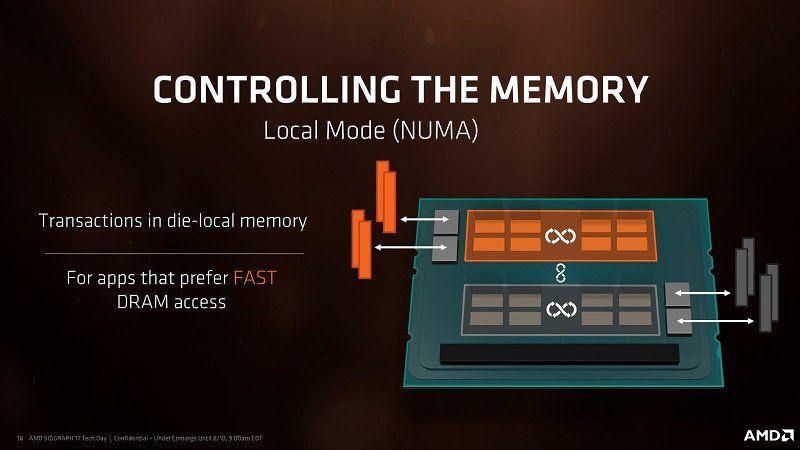 AMD DRAM Acceso