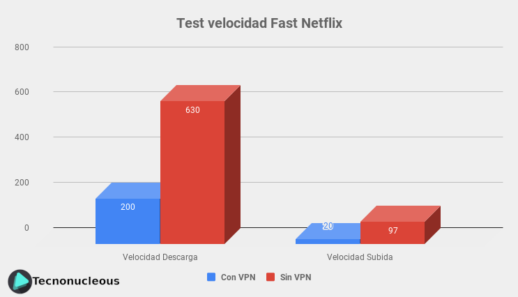 CyberGhost-VPN-Test-velocidad-Fast-Netflix