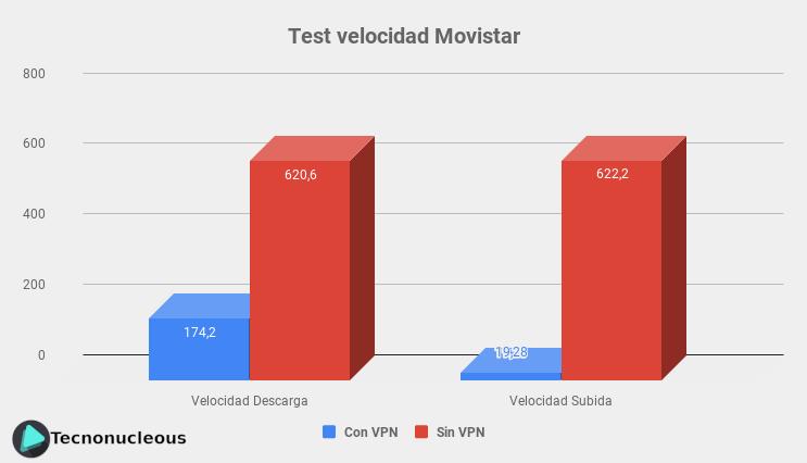 CyberGhost-VPN-Test-velocidad-Movistar