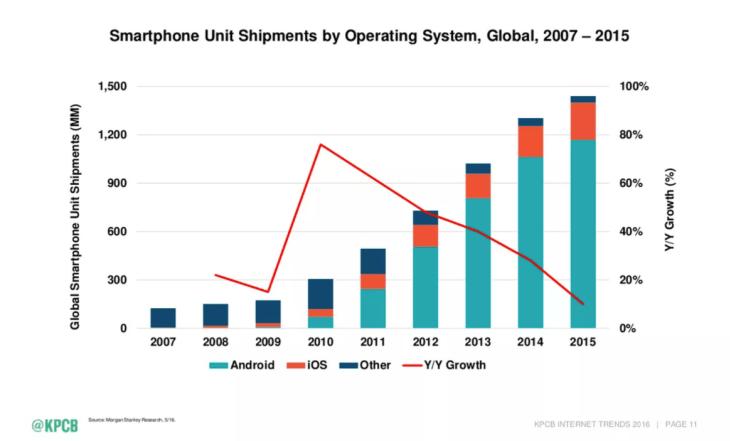 crecimiento-dispositivos-moviles