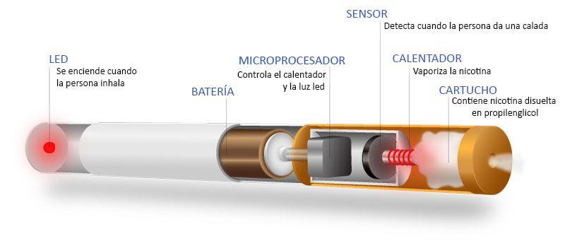 Esquema funcionamiento cigarrillo electrónico