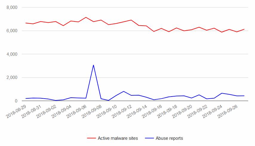 sitios-con-malware-vs-reclamaciones