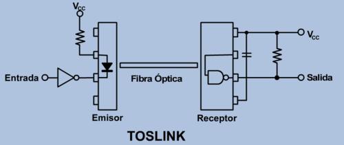 TOSLINK emisor y receptor