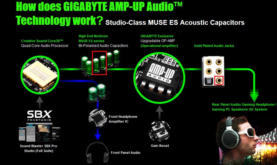 amp-up-gigabyte