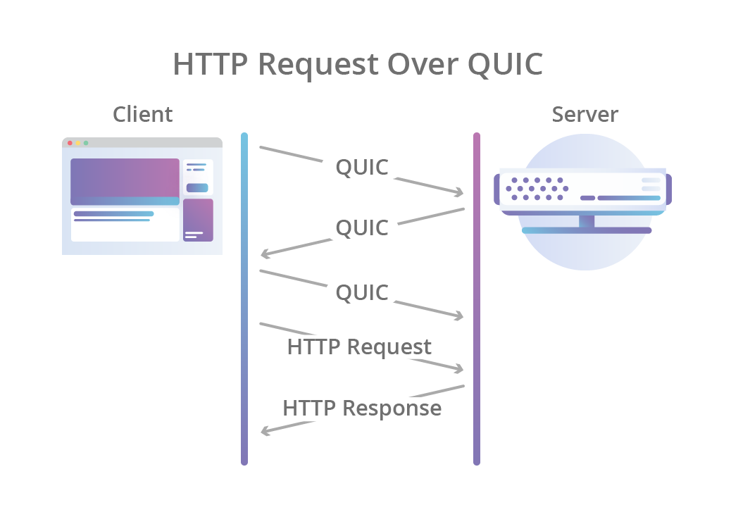 http-over-quic