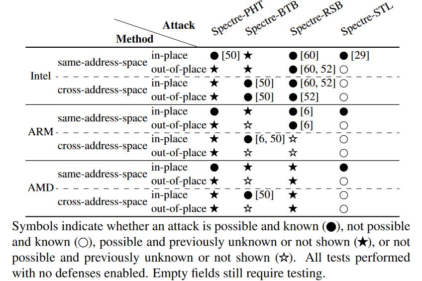 metodos-ataques-spectre
