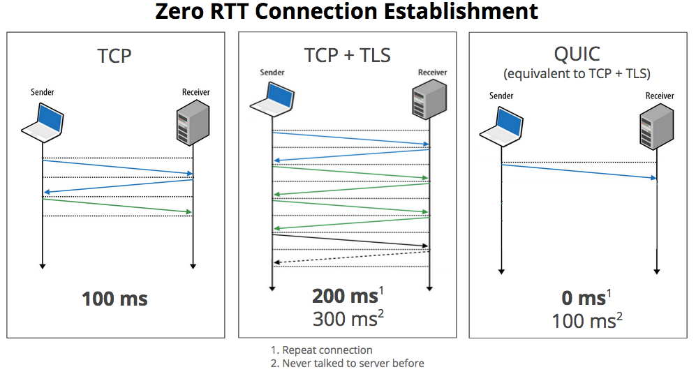 quic-vs-tcp-vs-tcp-tls