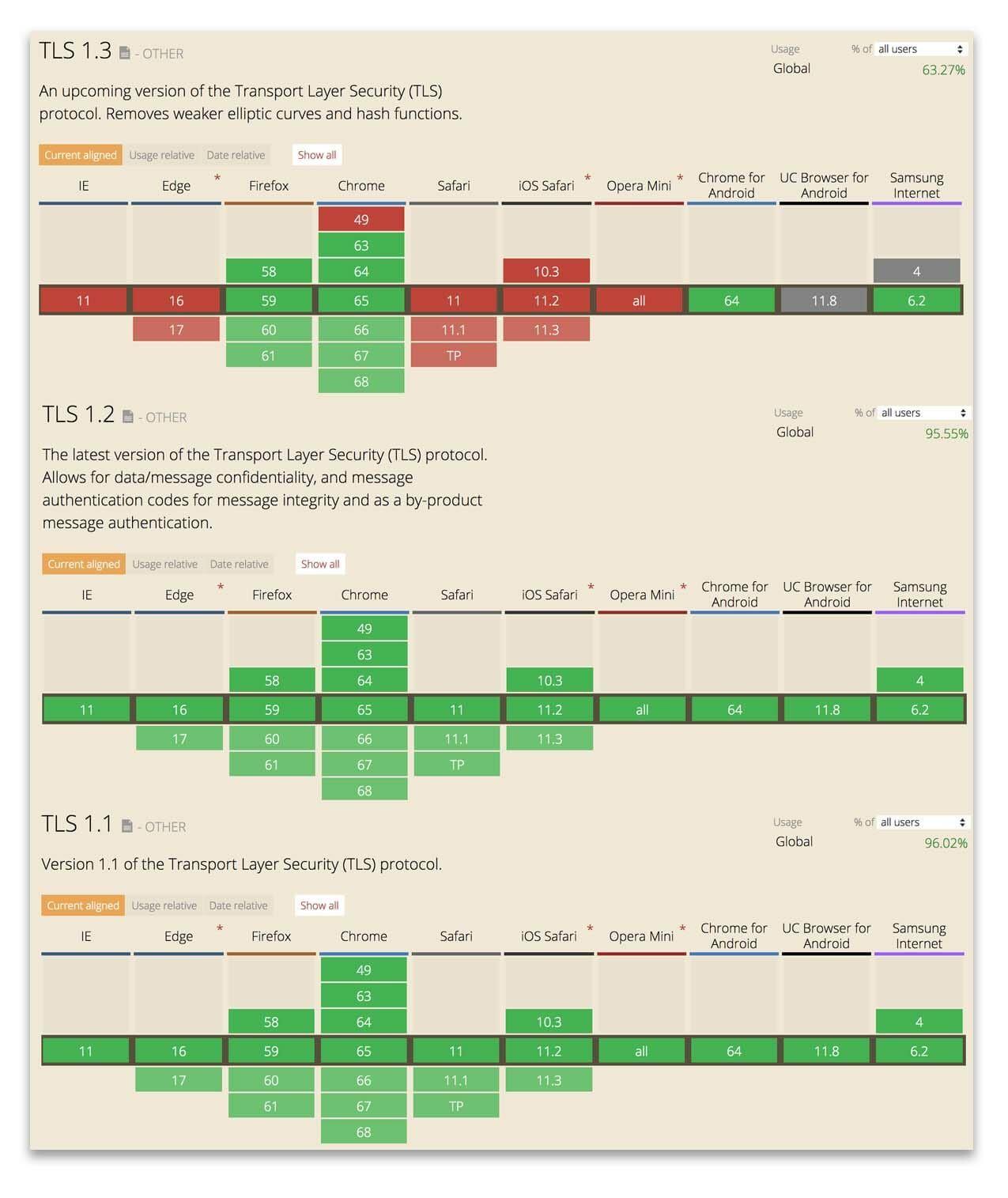 TLS 1.2 vs 1.3
