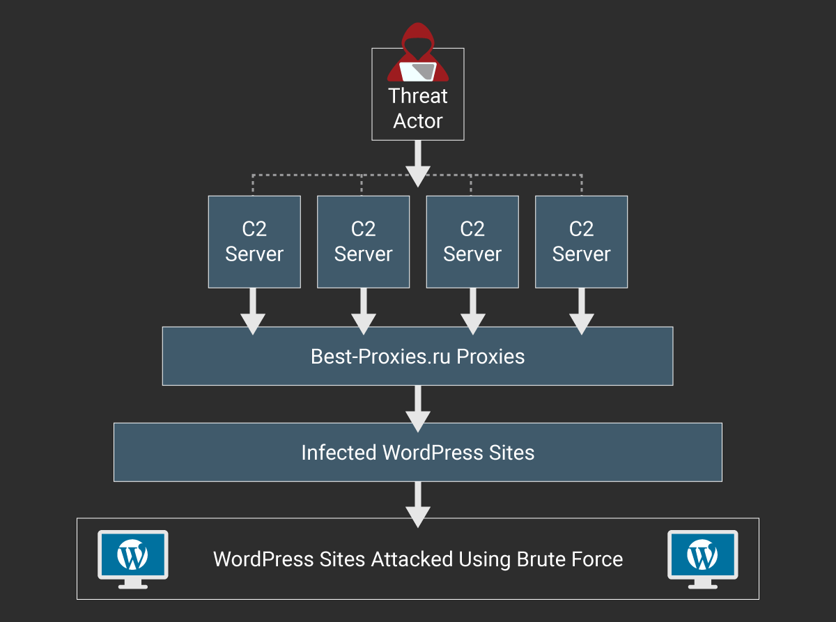 wordpress-botnet-estructura-