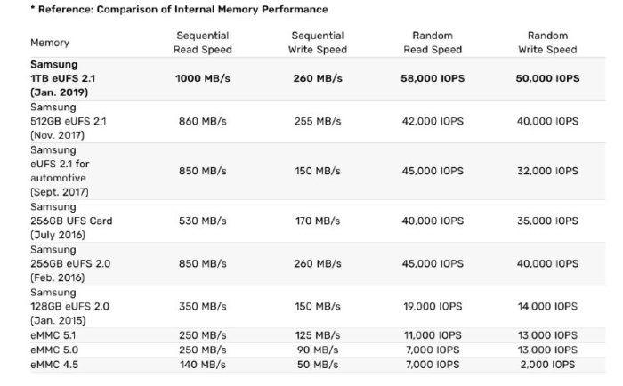 Samsung chip 1TB eUFS 2.1