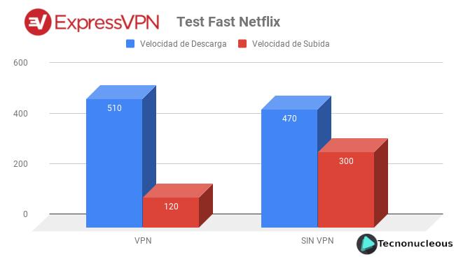 ExpressVPN Test de velocidad Fast Netflix