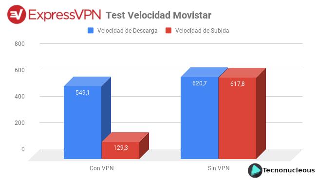 ExpressVPN test de velocidad Movistar