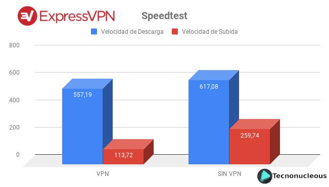 ExpressVPN test de velocidad Speedtest