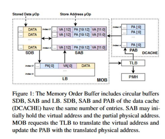 SPOILER flaw cpu Intel